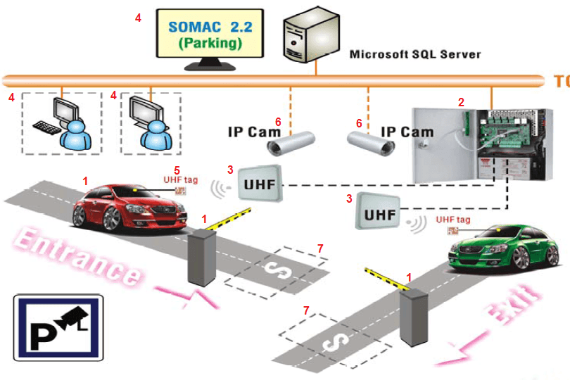 parking with UHF Reader